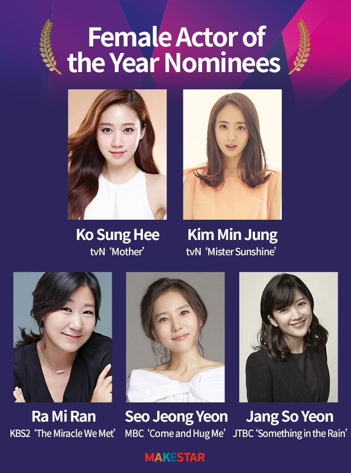 Actor of the Year Nominees Revealed! | Makestar